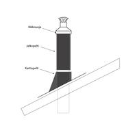 IKI Full vesikaton läpivientisarja