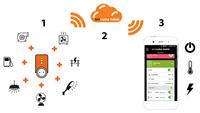 Luda SmartPlug - Etäohjattava Kytkin, sisältää SIM-kortin