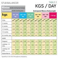 Baileys Stud Balancer 20 kg