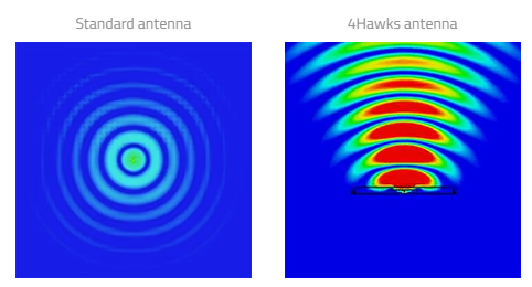 4Hawks Raptor Antenna Waves