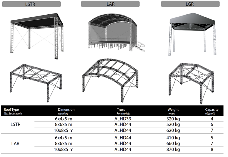 Alustage Light Stage Roof Systems