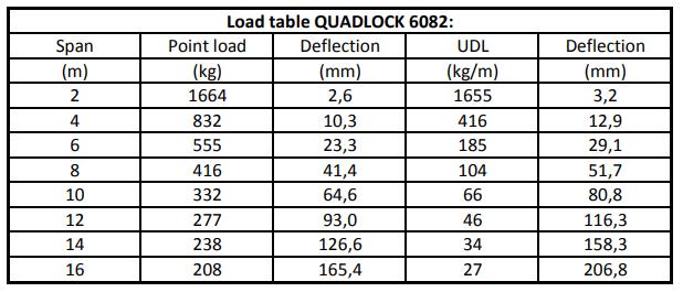 Alutruss Quadlock 6082 Load Table