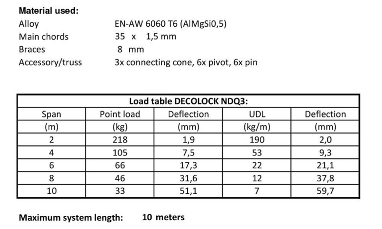 Alutruss decolock NDQ3 Load Table