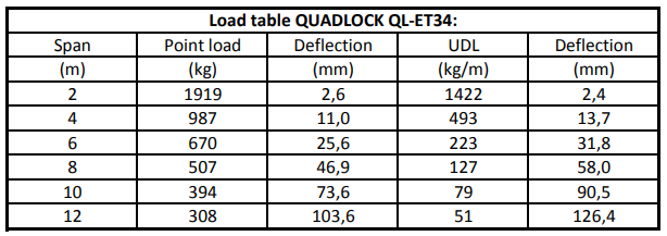 Alutruss Quadlock QL-ET34 Load Table