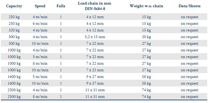 ChainMaster BGV-D8 1 Fall