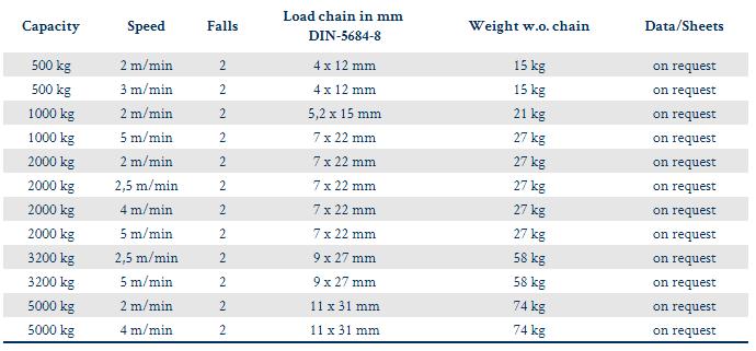 ChainMaster BGV-D8 2 Fall