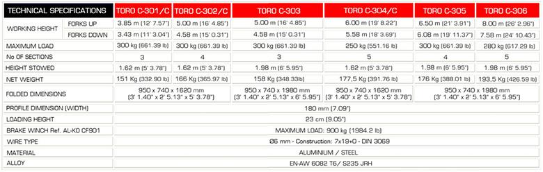 GUIL TORO C-301/C Spec