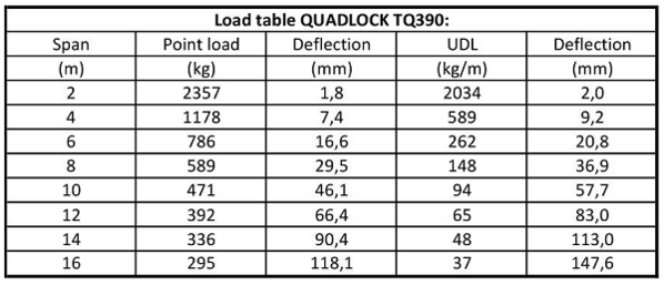 Alutruss TQ390 Load Table
