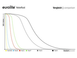 EUROLITE Smoke Fluid -DSA- Effect, 200l, savuneste