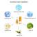 Rakeellinen kuorintavoide kasvoille & vartalolle 120ml