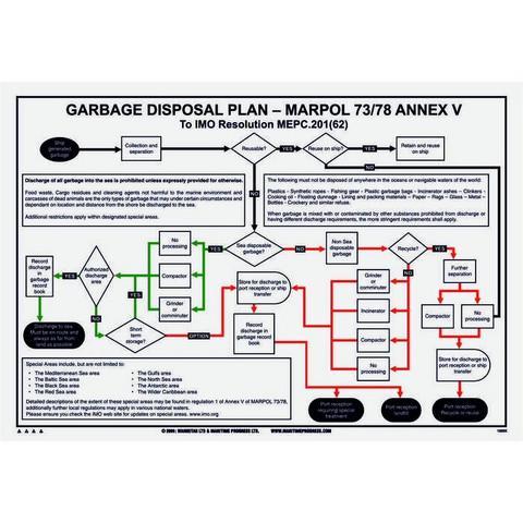 Jätehuoltosuunnitelma - MARPOL 73/78/LIITE V