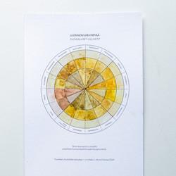 Luonnonväriympyrä postikortti LIMITED EDITION